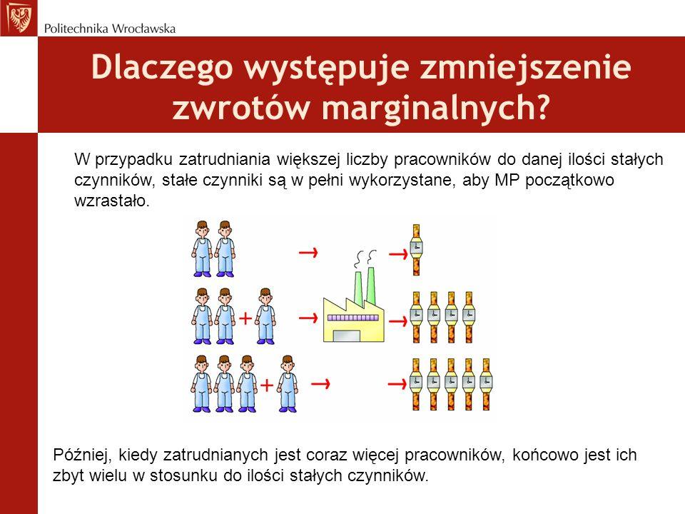 Prawo malejącej krańcowej produktu Produkcja Zmienny współczynnik MP Ponieważ coraz więcej zmiennych czynników, dodano do danej ilości stałych czynnik