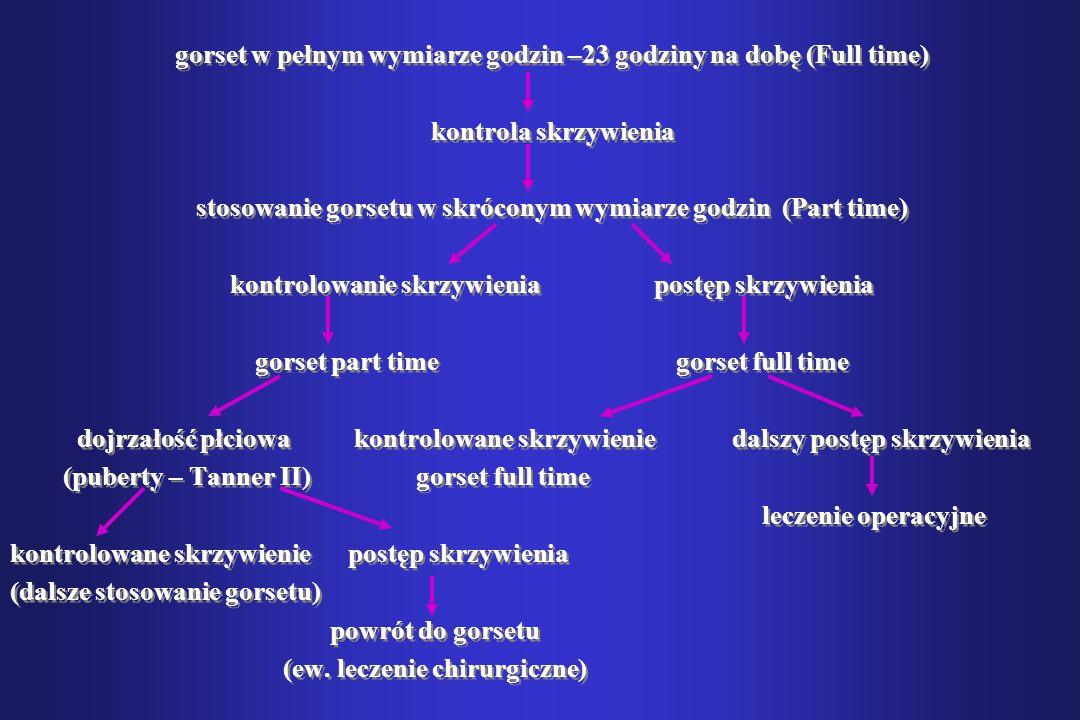 gorset w pełnym wymiarze godzin –23 godziny na dobę (Full time) kontrola skrzywienia stosowanie gorsetu w skróconym wymiarze godzin (Part time) kontro