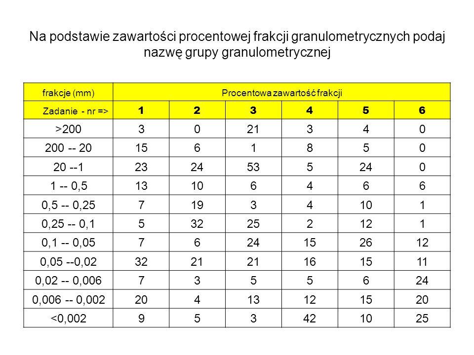 Na podstawie zawartości procentowej frakcji granulometrycznych podaj nazwę grupy granulometrycznej frakcje (mm)Procentowa zawartość frakcji Zadanie -