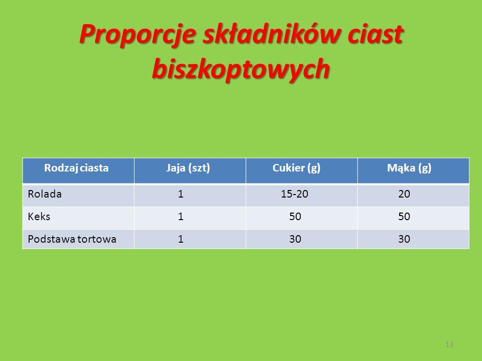 Proporcje składników ciast biszkoptowych Rodzaj ciasta Jaja (szt) Cukier (g) Mąka (g) Rolada 1 15-20 20 Keks 1 50 Podstawa tortowa 1 30 13