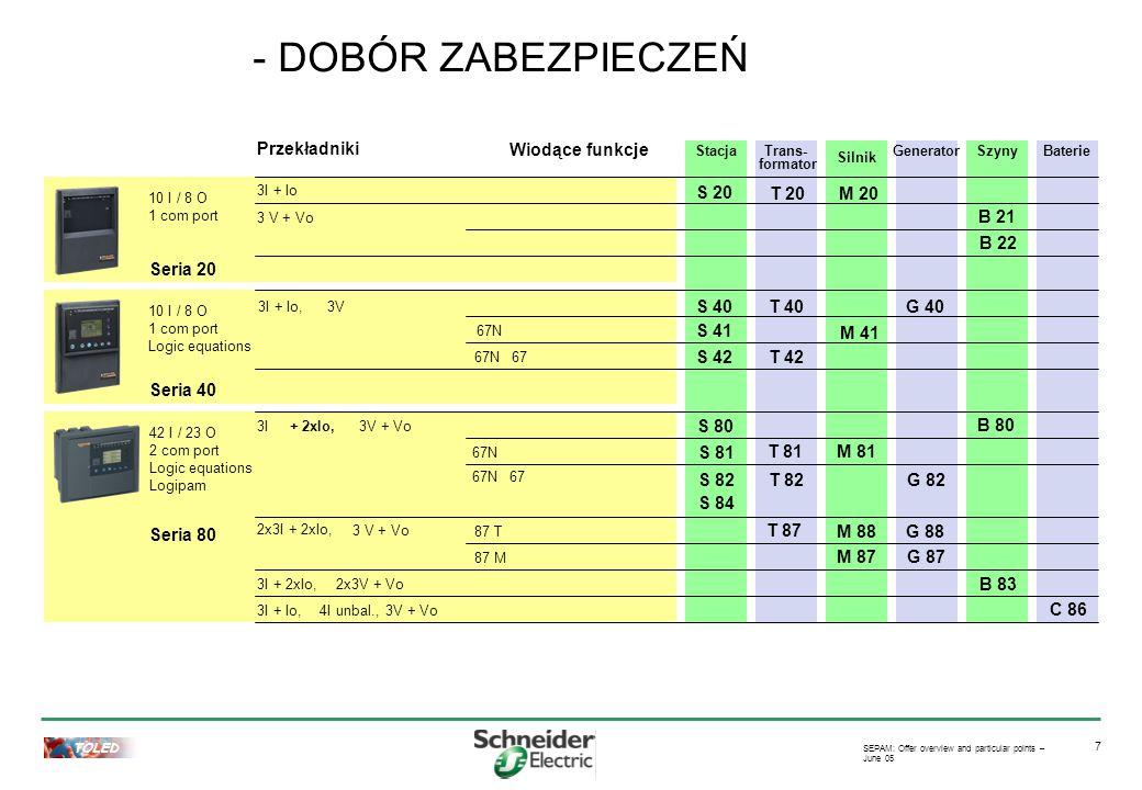 TOLED SEPAM: Offer overview and particular points – June 05 8 Trans- formator 10 I / 8 O 1 com port Seria 20 Przekładniki 3I + Io, 3 V + Vo Seria 80 42 I / 23 O 2 com port Logic equations Logipam Wiodące funkcje 3I3V + Vo 3x3I + 2xIo, 3 V + Vo 3I + 2xIo,2x3V + Vo 4I unbal.,3V + Vo 67N 67 87 T 87 M 10 I / 8 O 1 com port Logic equations Seria 40 3I + Io, 3V 67N67 67N 3I + Io + 2xIo, Zabezpieczenia naprądowe T 20 Monitoring napięcia i częstotliwości T 40 Monitoring napięcia i częstotliwości + zabezpieczenia nadprądowe T 42 + 2gi prąd doziemny T 81 T 82 T 87 + 2gi prąd doziemny + zabezpieczenie różnicowe - Dobór zabezpieczeń