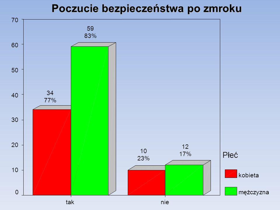 nietak 70 60 50 40 30 20 10 0 Płeć kobieta mężczyzna 12 17% 10 23% 59 83% 34 77% Poczucie bezpieczeństwa po zmroku