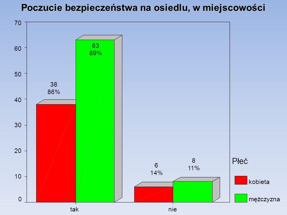 Poczucie bezpieczeństwa na osiedlu, w miejscowości nietak 70 60 50 40 30 20 10 0 Płeć kobieta mężczyzna 8 11% 6 14% 63 89% 38 86%