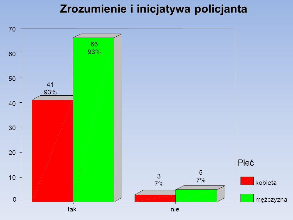 Zrozumienie i inicjatywa policjanta nietak 70 60 50 40 30 20 10 0 Płeć kobieta mężczyzna 5 7% 3 7% 66 93% 41 93%
