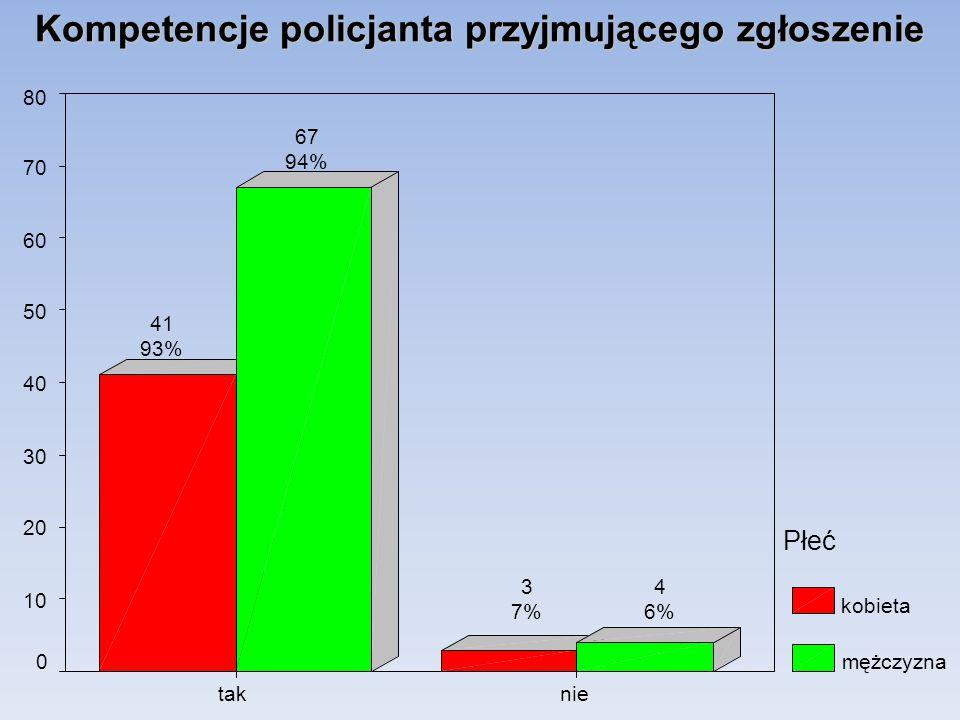 Kompetencje policjanta przyjmującego zgłoszenie nietak 80 70 60 50 40 30 20 10 0 Płeć kobieta mężczyzna 4 6% 3 7% 67 94% 41 93%
