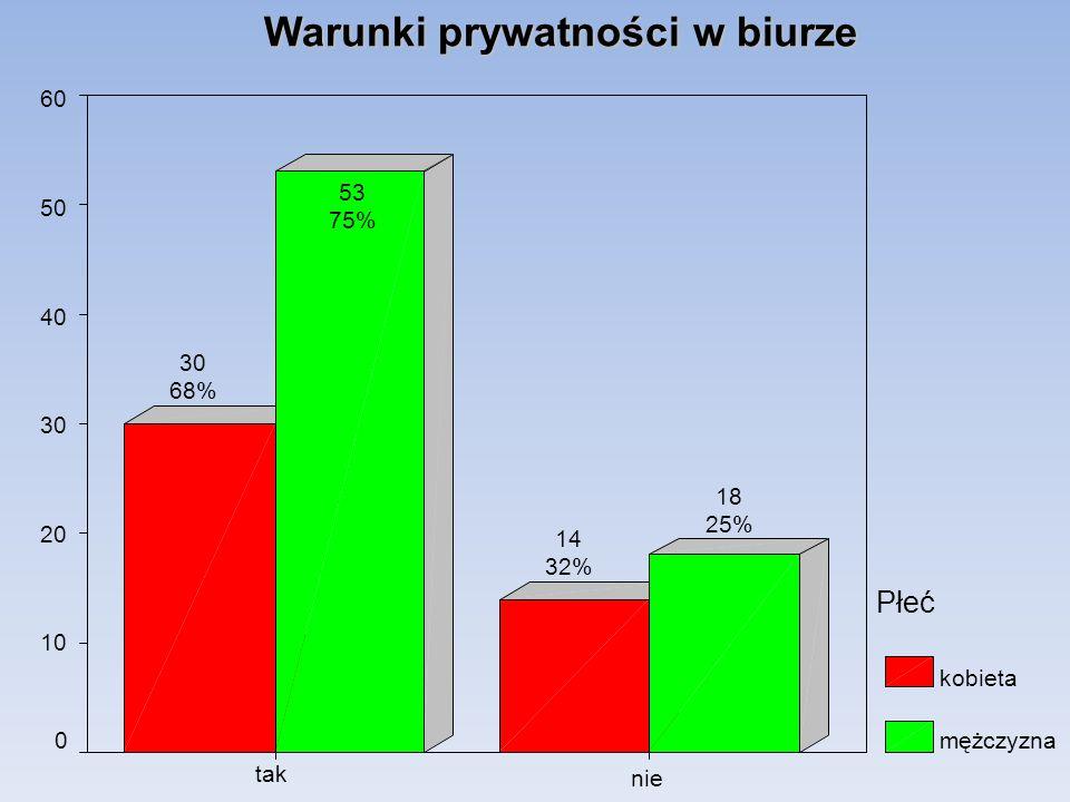 Warunki prywatności w biurze nie tak 60 50 40 30 20 10 0 Płeć kobieta mężczyzna 18 25% 14 32% 53 75% 30 68%