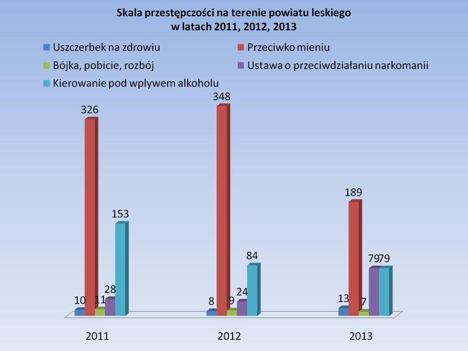 Zmienna zależna:Wskaźniki: Postawa społeczeństwa zamieszkałego na terenie powiatu leskiego względem zjawiska przestępczości.