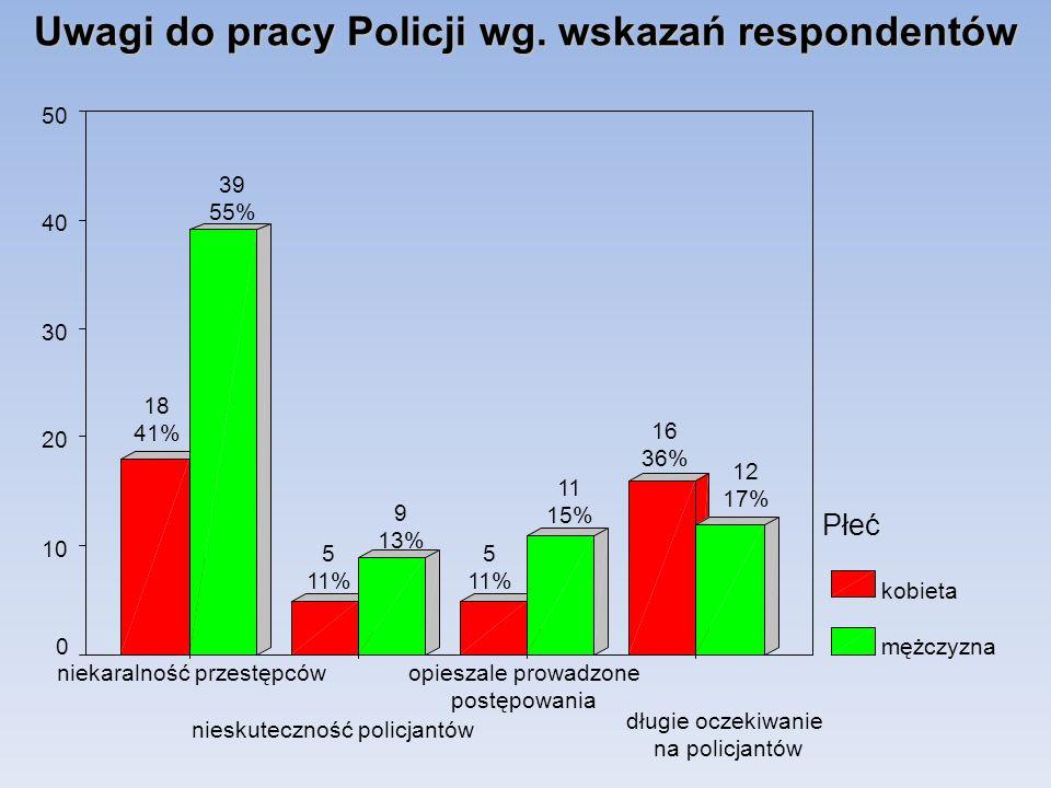 Uwagi do pracy Policji wg. wskazań respondentów