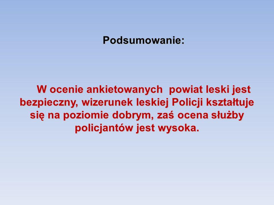 Podsumowanie: W ocenie ankietowanych powiat leski jest bezpieczny, wizerunek leskiej Policji kształtuje się na poziomie dobrym, zaś ocena służby polic