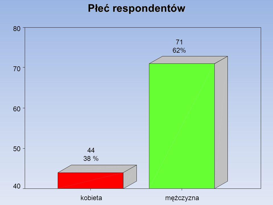 Płeć respondentów mężczyznakobieta 80 70 60 50 40 71 62% 44 38 %