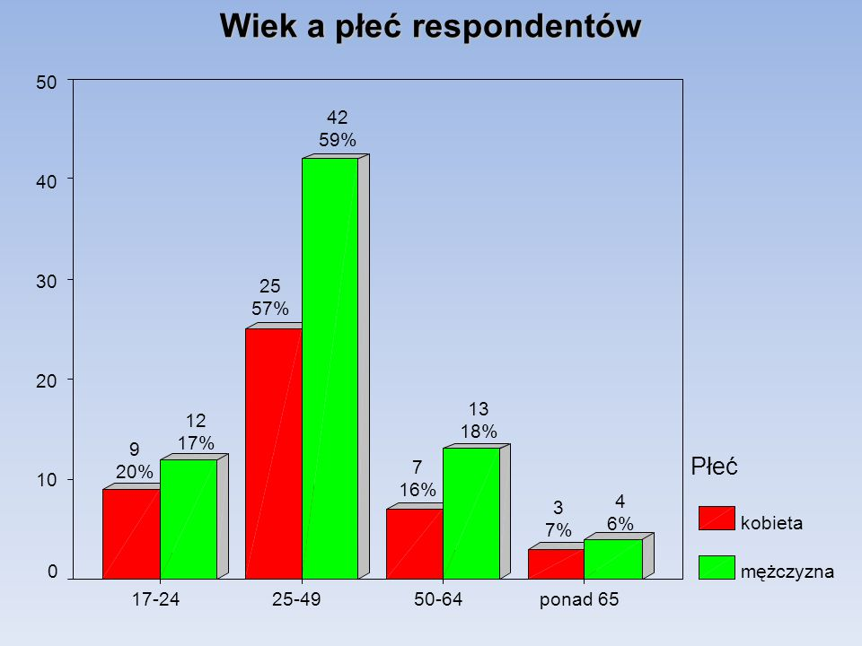 Czas na przedstawienie sprawy w KPP nietak 80 60 40 20 0 Płeć kobieta mężczyzna 3 4% 2 5% 68 96% 42 95%