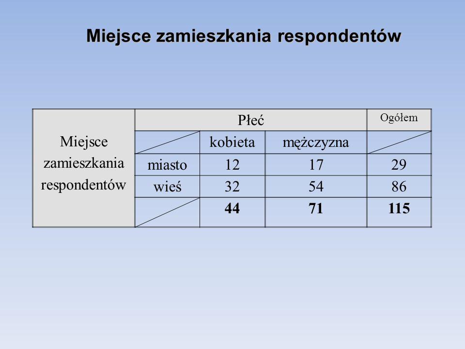 Miejsce zamieszkania respondentów Płeć Ogółem kobietamężczyzna miasto121729 wieś325486 4471115 Miejsce zamieszkania respondentów