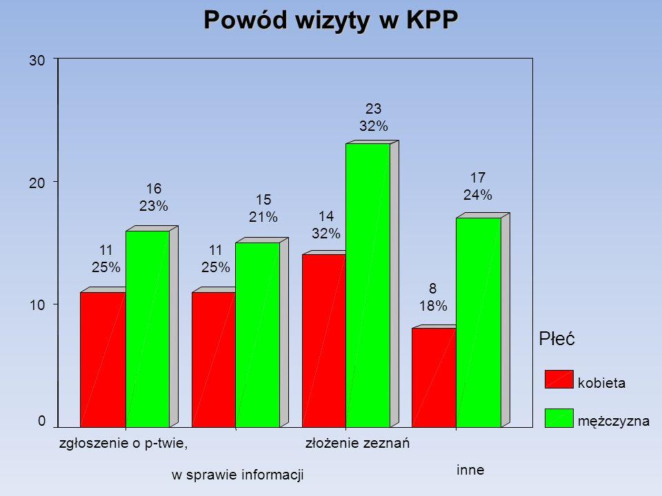 Powód wizyty w KPP