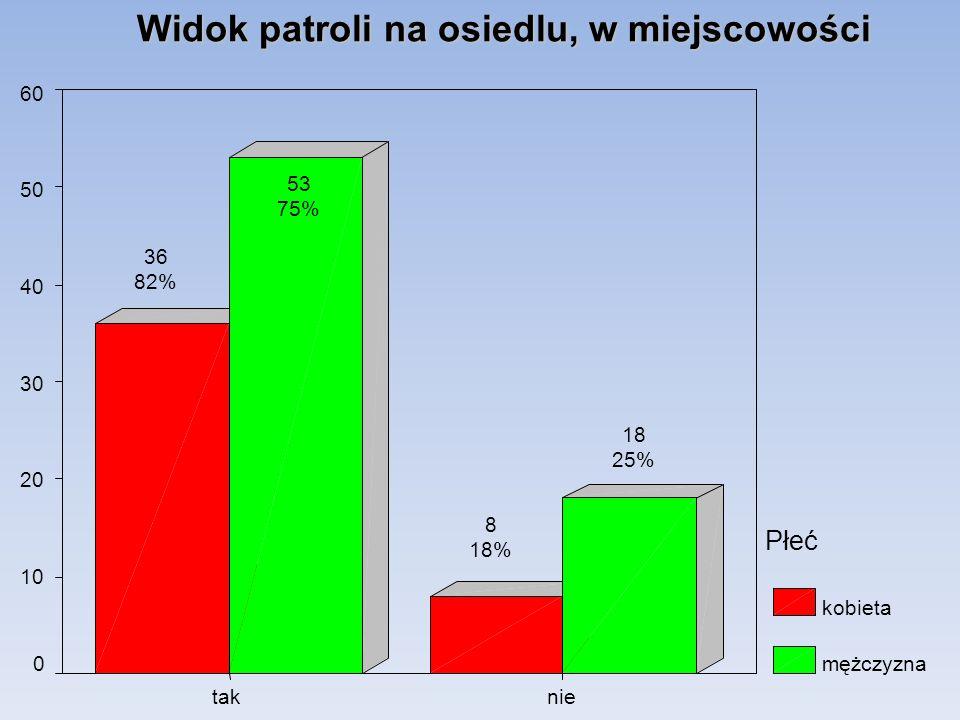Widok patroli na osiedlu, w miejscowości nietak 60 50 40 30 20 10 0 Płeć kobieta mężczyzna 18 25% 8 18% 53 75% 36 82%