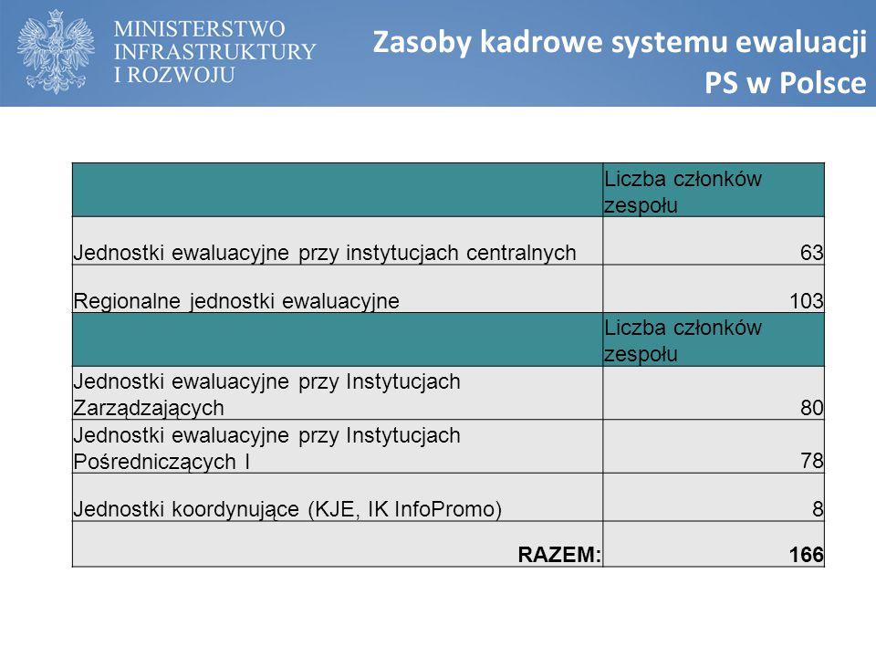 Liczba członków zespołu Jednostki ewaluacyjne przy instytucjach centralnych63 Regionalne jednostki ewaluacyjne103 Liczba członków zespołu Jednostki ewaluacyjne przy Instytucjach Zarządzających80 Jednostki ewaluacyjne przy Instytucjach Pośredniczących I78 Jednostki koordynujące (KJE, IK InfoPromo)8 RAZEM:166 Zasoby kadrowe systemu ewaluacji PS w Polsce