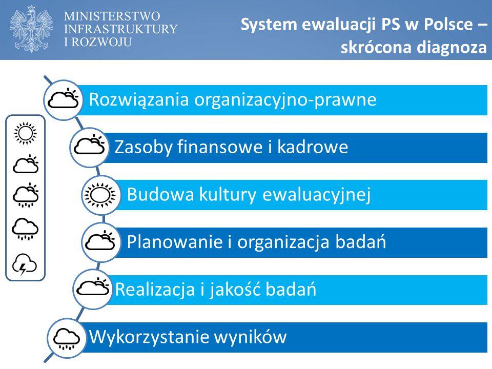 System ewaluacji PS w Polsce – skrócona diagnoza