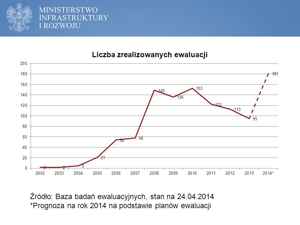 Źródło: Baza badań ewaluacyjnych, stan na 24.04.2014 *Prognoza na rok 2014 na podstawie planów ewaluacji