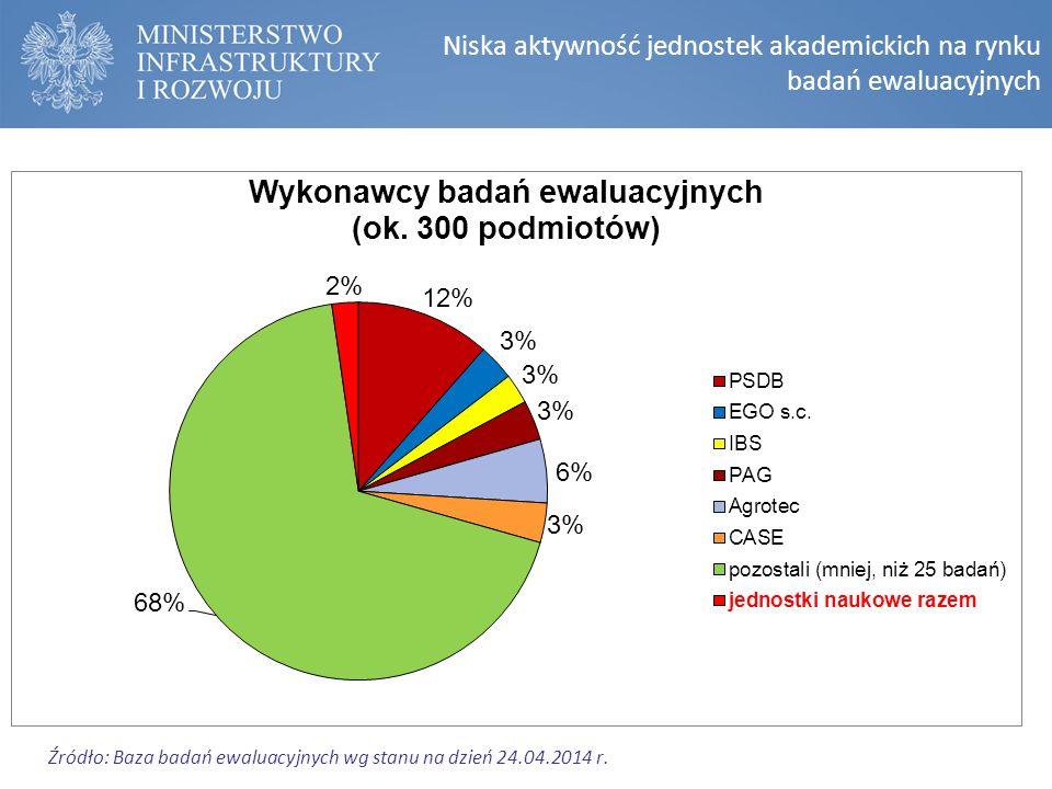 Niska aktywność jednostek akademickich na rynku badań ewaluacyjnych Źródło: Baza badań ewaluacyjnych wg stanu na dzień 24.04.2014 r.