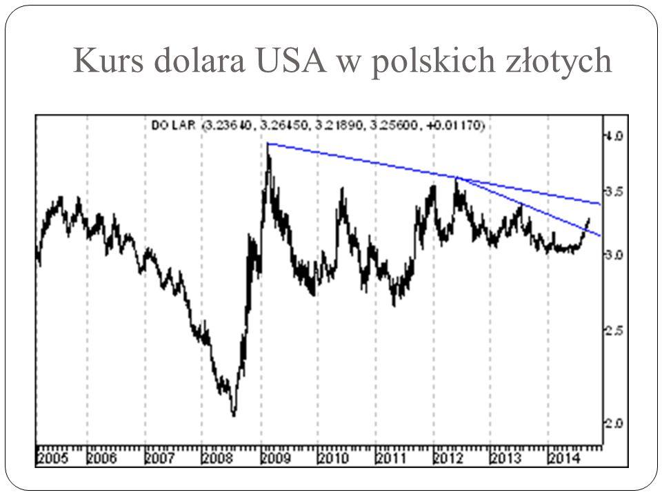 Kurs dolara USA w polskich złotych