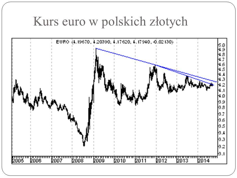 Kurs euro w polskich złotych