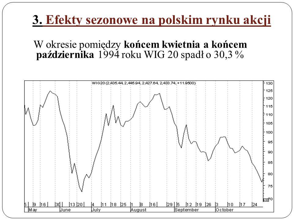 3. Efekty sezonowe na polskim rynku akcji W okresie pomiędzy końcem kwietnia a końcem października 1994 roku WIG 20 spadł o 30,3 %