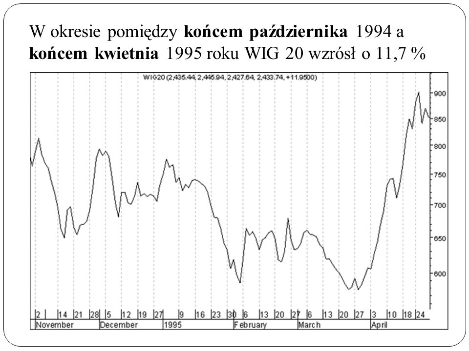 W okresie pomiędzy końcem października 1994 a końcem kwietnia 1995 roku WIG 20 wzrósł o 11,7 %