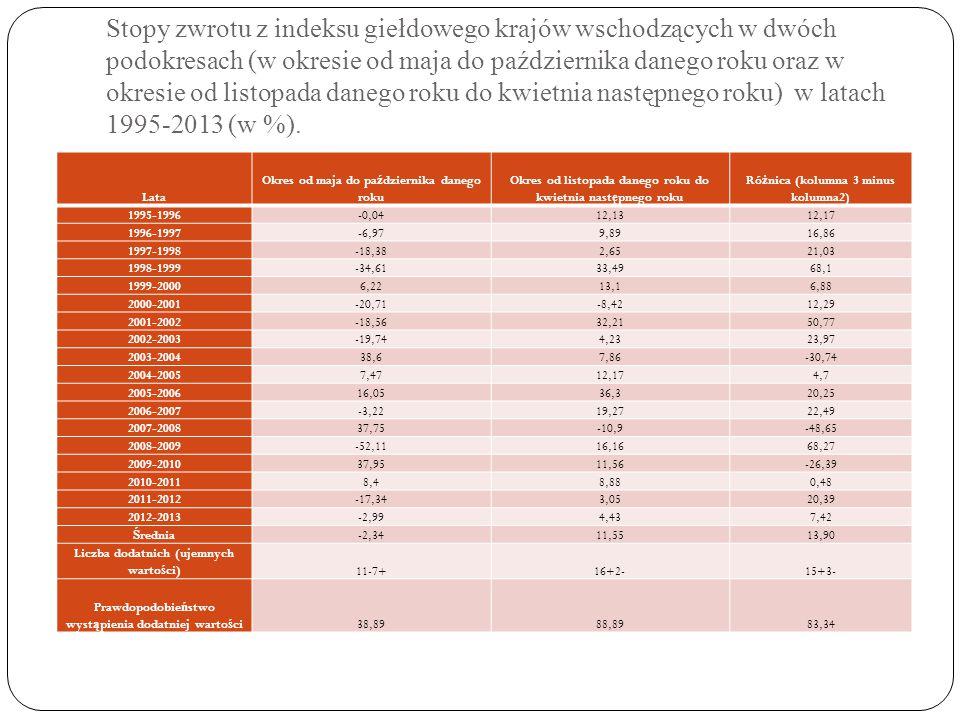 Stopy zwrotu z indeksu giełdowego krajów wschodzących w dwóch podokresach (w okresie od maja do października danego roku oraz w okresie od listopada danego roku do kwietnia następnego roku) w latach 1995-2013 (w %).