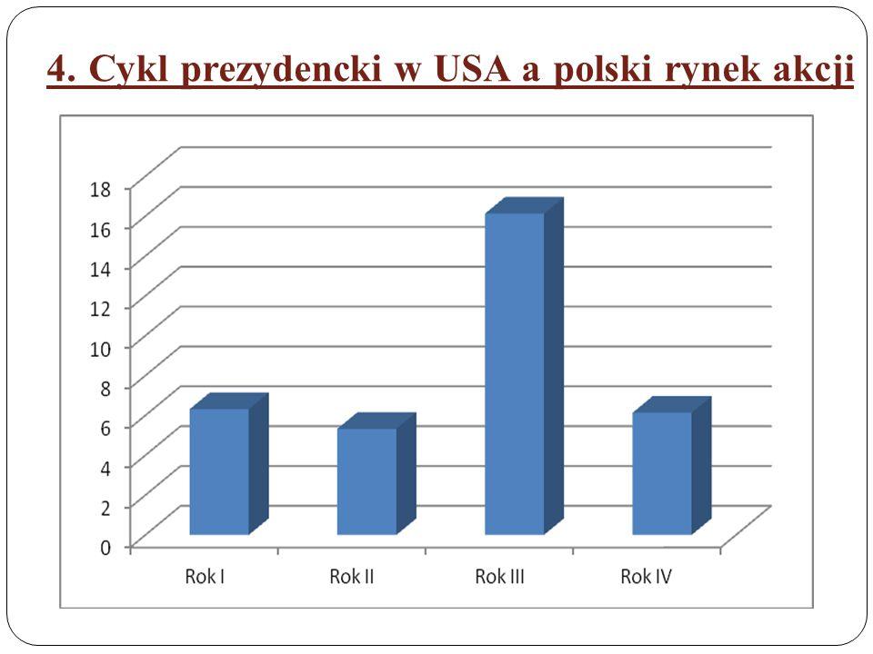 4. Cykl prezydencki w USA a polski rynek akcji