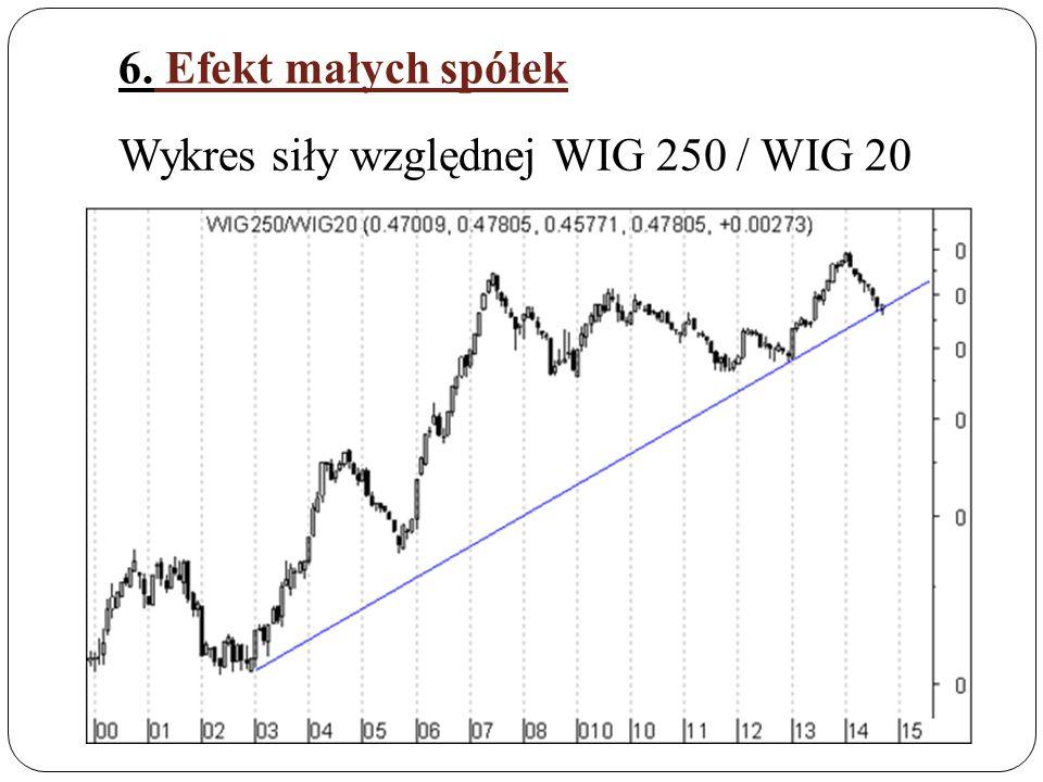 6. Efekt małych spółek Wykres siły względnej WIG 250 / WIG 20
