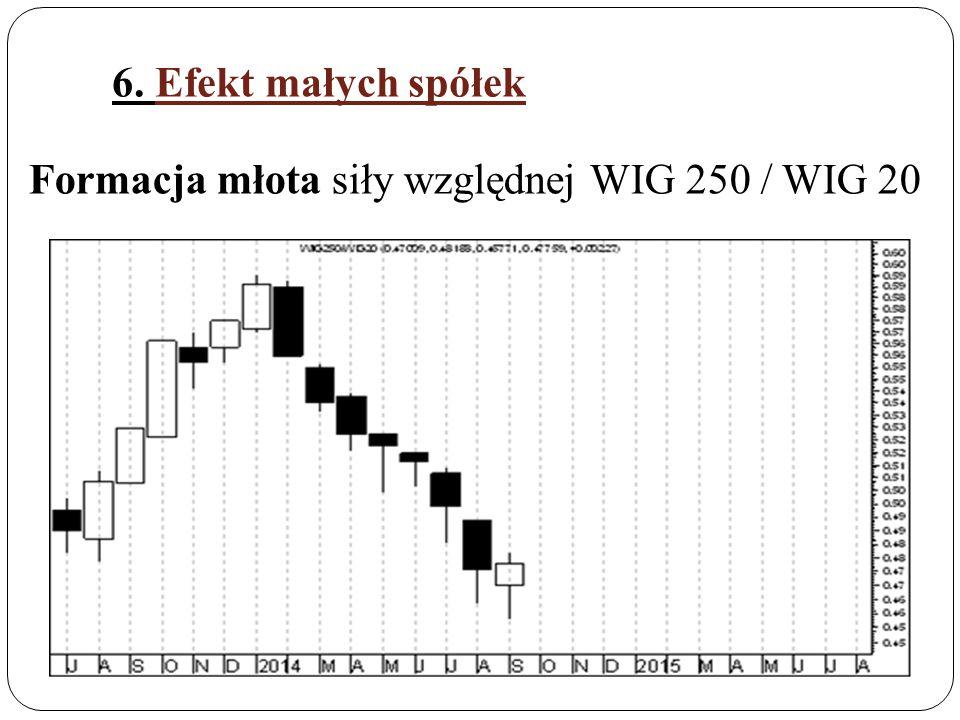 6. Efekt małych spółek Formacja młota siły względnej WIG 250 / WIG 20
