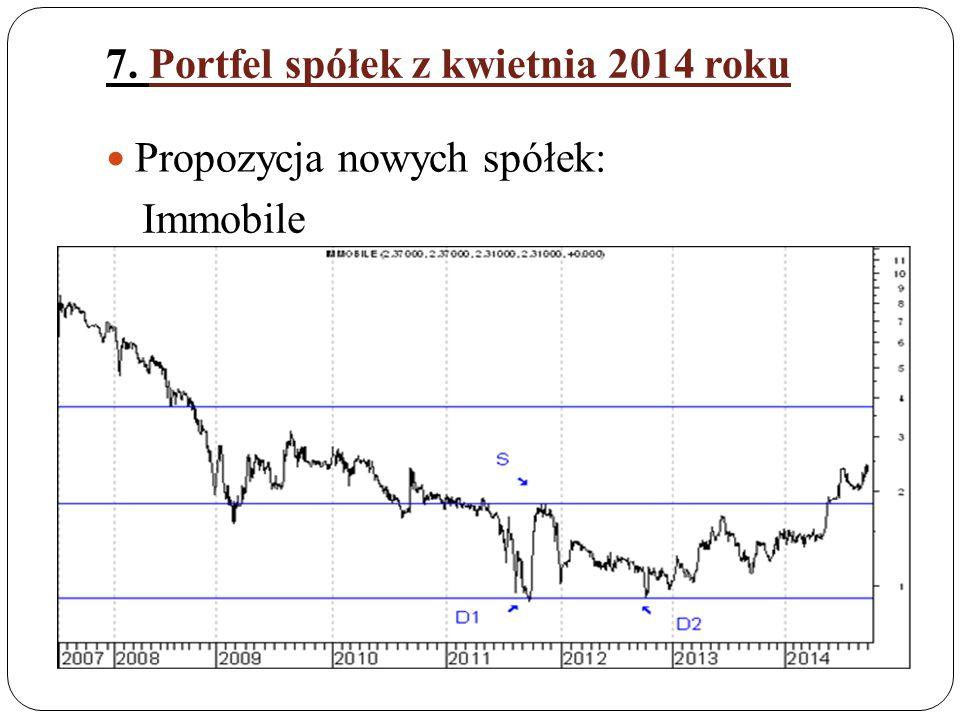 7. Portfel spółek z kwietnia 2014 roku Propozycja nowych spółek: Immobile