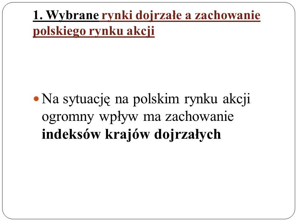 1. Wybrane rynki dojrzałe a zachowanie polskiego rynku akcji Na sytuację na polskim rynku akcji ogromny wpływ ma zachowanie indeksów krajów dojrzałych