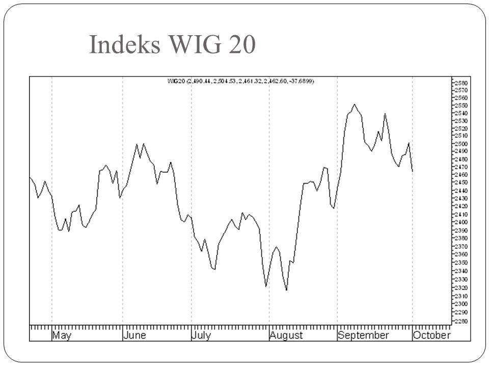Indeks WIG 20