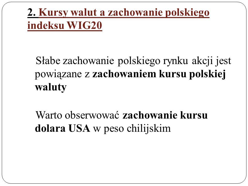 2. Kursy walut a zachowanie polskiego indeksu WIG20 Słabe zachowanie polskiego rynku akcji jest powiązane z zachowaniem kursu polskiej waluty Warto ob
