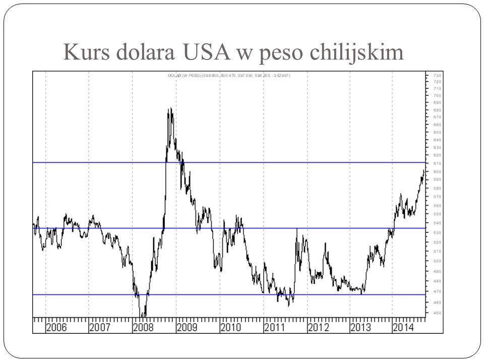 Kurs dolara USA w peso chilijskim