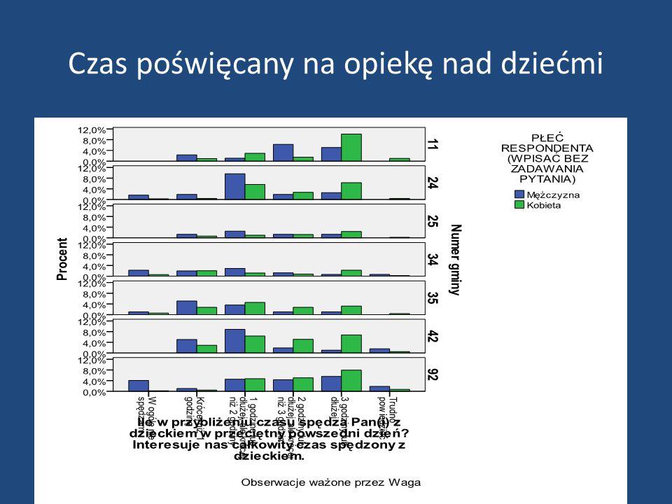 Opieka w Polsce Częściej niż w co trzecim gospodarstwie domowym występuje zapotrzebowanie na opiekę W sprawowanie opieki zaangażowanych jest 36% kobiet i 20% mężczyzn w wieku produkcyjnym Opieka zajmuje kobietom przeciętnie 36,6 godzin tygodniowo, podczas gdy mężczyznom 20,6.