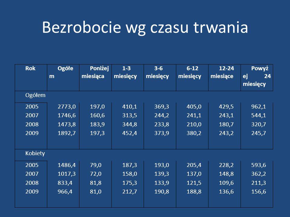 Dochody i wydatki budżetowe Dochody do budżetu skorygowane o wskaźnik cen towarów i usług konsumpcyjnych (2000 = 100) wynosił: -W 2000 - 135 663 897 tys.