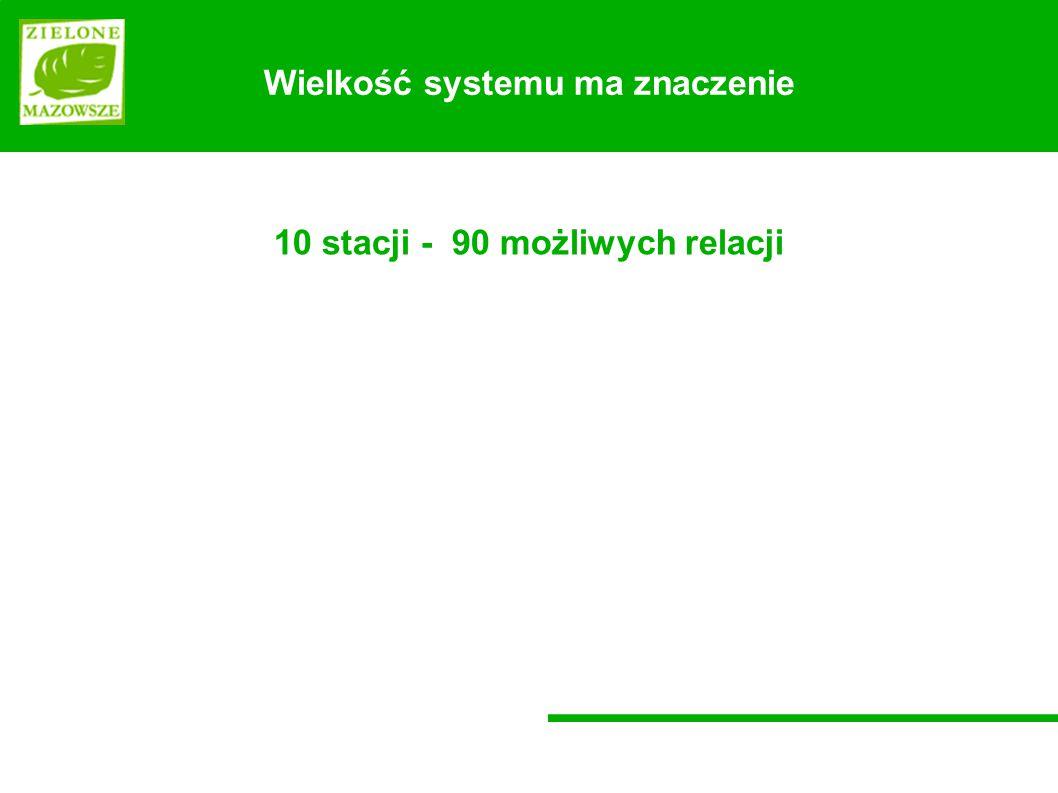 Wielkość systemu ma znaczenie 10 stacji - 90 możliwych relacji