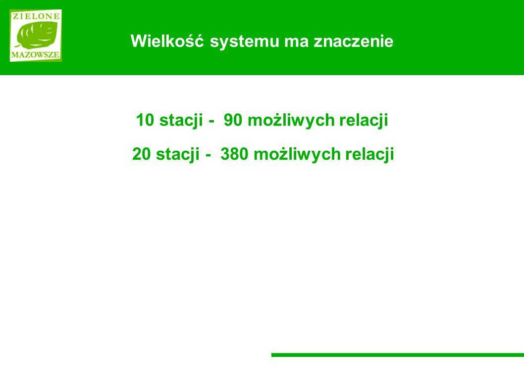 Wielkość systemu ma znaczenie 10 stacji - 90 możliwych relacji 20 stacji - 380 możliwych relacji