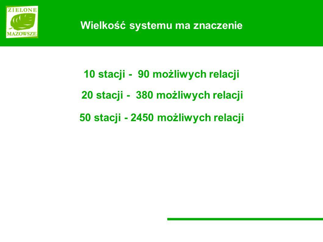 Wielkość systemu ma znaczenie 10 stacji - 90 możliwych relacji 50 stacji - 2450 możliwych relacji 20 stacji - 380 możliwych relacji