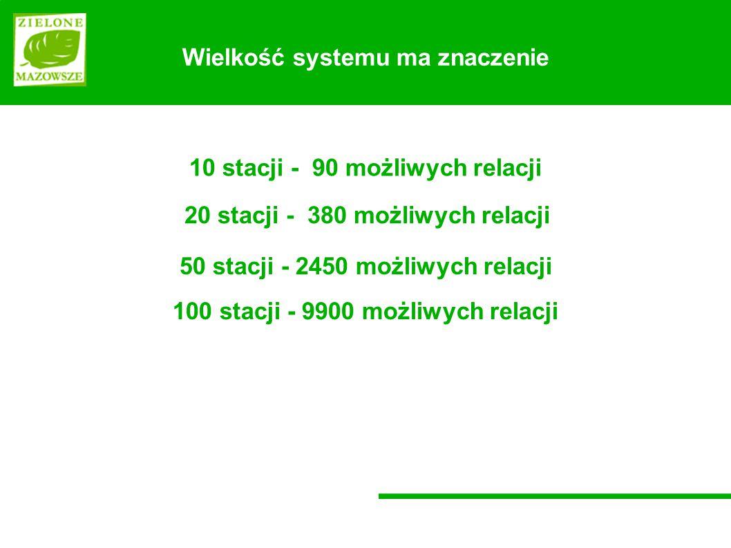 Wielkość systemu ma znaczenie 10 stacji - 90 możliwych relacji 50 stacji - 2450 możliwych relacji 20 stacji - 380 możliwych relacji 100 stacji - 9900 możliwych relacji