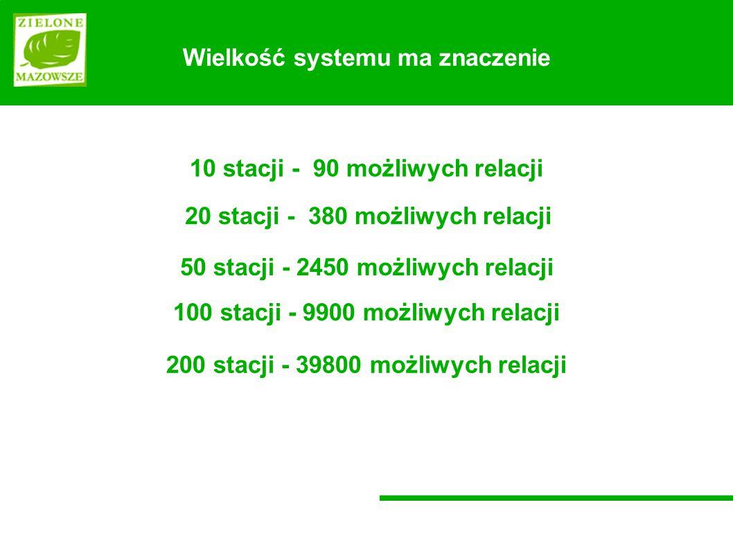 Wielkość systemu ma znaczenie 10 stacji - 90 możliwych relacji 50 stacji - 2450 możliwych relacji 20 stacji - 380 możliwych relacji 100 stacji - 9900 możliwych relacji 200 stacji - 39800 możliwych relacji