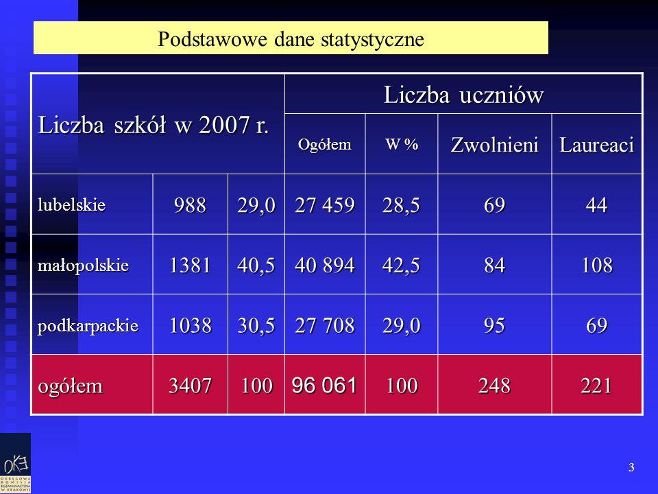 3 Liczba szkół w 2007 r. Liczba uczniów Ogółem W % ZwolnieniLaureaci lubelskie98829,0 27 459 28,56944 małopolskie138140,5 40 894 42,584108 podkarpacki