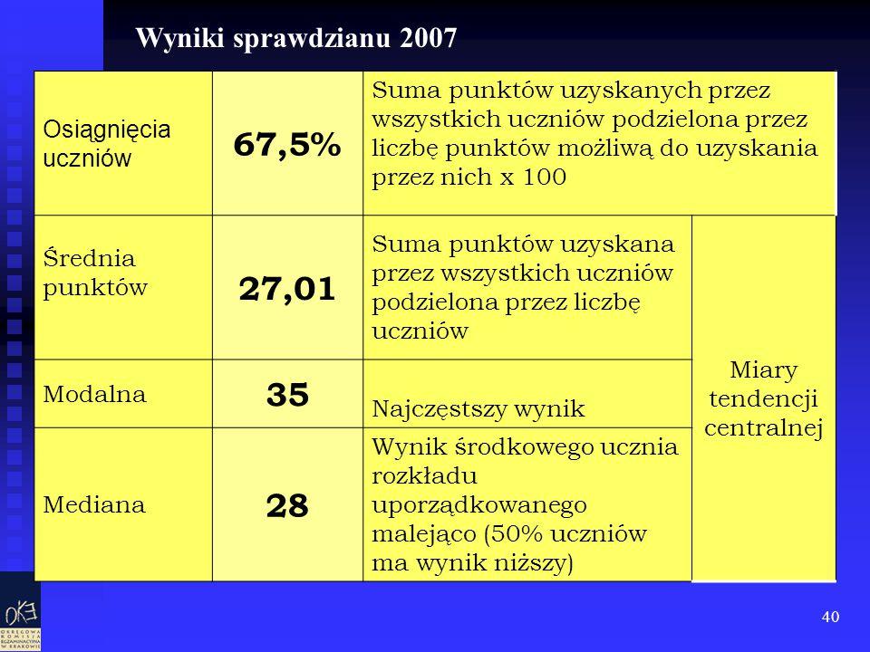 40 Osiągnięcia uczniów 67,5% Suma punktów uzyskanych przez wszystkich uczniów podzielona przez liczbę punktów możliwą do uzyskania przez nich x 100 Śr