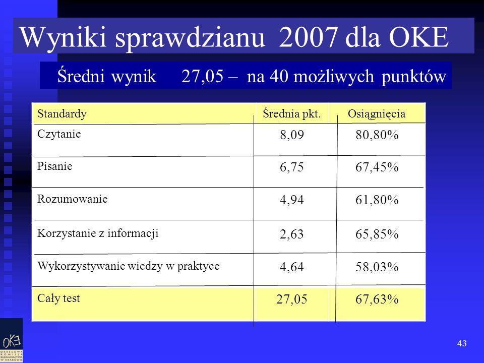 43 Wyniki sprawdzianu 2007 dla OKE StandardyŚrednia pkt.Osiągnięcia Czytanie 8,0980,80% Pisanie 6,7567,45% Rozumowanie 4,9461,80% Korzystanie z informacji 2,6365,85% Wykorzystywanie wiedzy w praktyce 4,6458,03% Cały test 27,0567,63% Średni wynik 27,05 – na 40 możliwych punktów