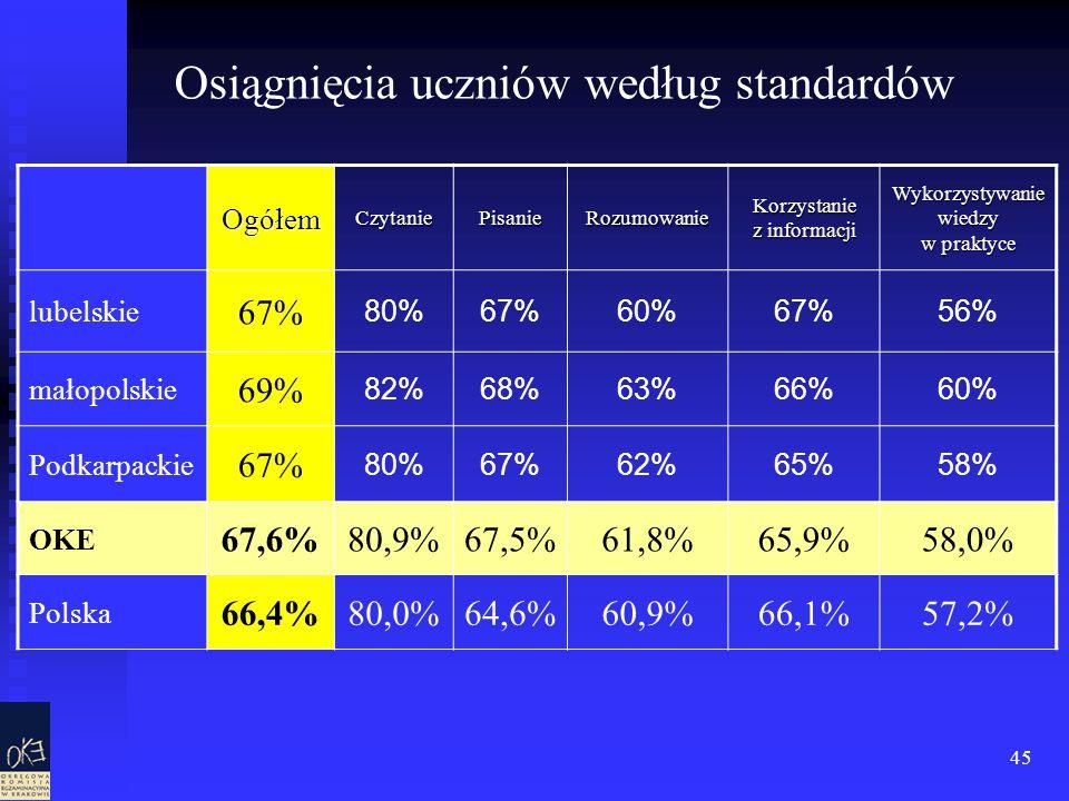 45 OgółemCzytaniePisanieRozumowanie Korzystanie z informacji Wykorzystywanie wiedzy w praktyce lubelskie 67% 80%67%60%67%56% małopolskie 69% 82%68%63%66%60% Podkarpackie 67% 80%67%62%65%58% OKE 67,6%80,9%67,5%61,8%65,9%58,0% Polska 66,4%80,0%64,6%60,9%66,1%57,2% Osiągnięcia uczniów według standardów