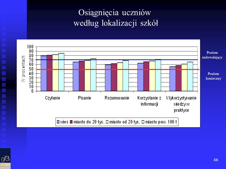 46 Osiągnięcia uczniów według lokalizacji szkół Poziom zadowalający Poziom konieczny