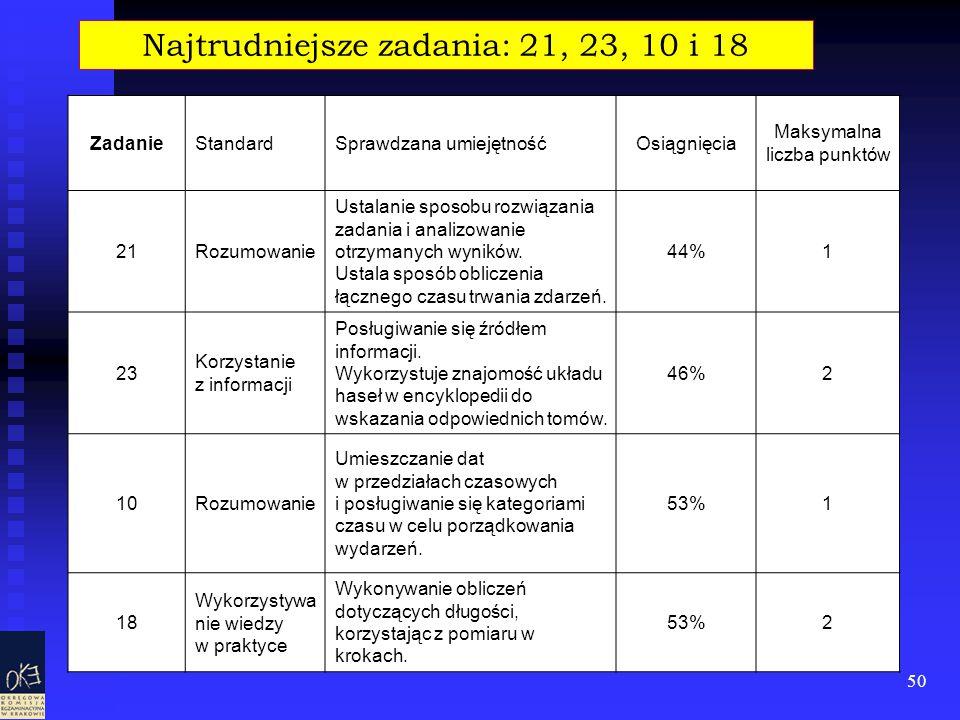 50 ZadanieStandardSprawdzana umiejętnośćOsiągnięcia Maksymalna liczba punktów 21Rozumowanie Ustalanie sposobu rozwiązania zadania i analizowanie otrzy