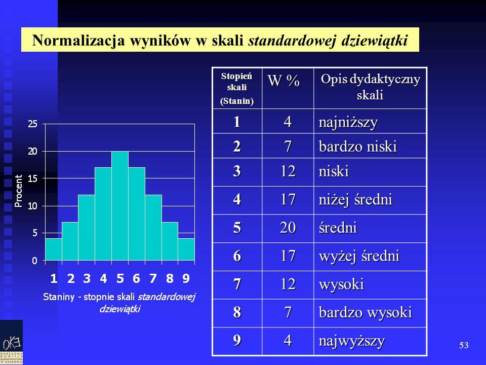 53 Stopień skali (Stanin) W % Opis dydaktyczny skali 14najniższy 27 bardzo niski 312niski 417 niżej średni 520średni 617 wyżej średni 712wysoki 87 bardzo wysoki 94najwyższy Normalizacja wyników w skali standardowej dziewiątki