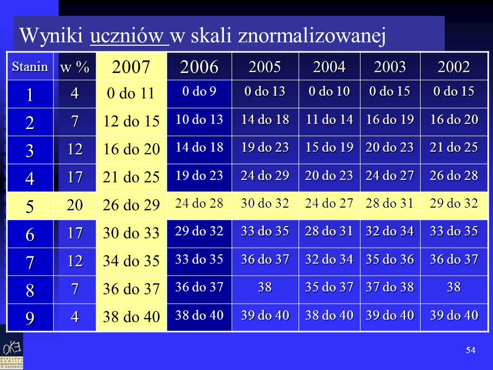 54 Wyniki uczniów w skali znormalizowanej Stanin w % 200720062005200420032002 1 40 do 11 0 do 9 0 do 13 0 do 10 0 do 15 2 712 do 15 10 do 13 14 do 18 11 do 14 16 do 19 16 do 20 3 12 14 do 18 19 do 23 15 do 19 20 do 23 21 do 25 4 17 19 do 23 24 do 29 20 do 23 24 do 27 26 do 28 5 2026 do 29 24 do 28 30 do 32 24 do 27 28 do 31 29 do 32 6 1730 do 33 29 do 32 33 do 35 28 do 31 32 do 34 33 do 35 7 1234 do 35 33 do 35 36 do 37 32 do 34 35 do 36 36 do 37 8 7 38 35 do 37 37 do 38 38 9438 do 40 39 do 40 38 do 40 39 do 40